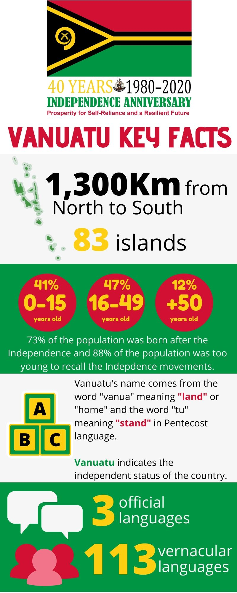 Vanuatu infographic key facts